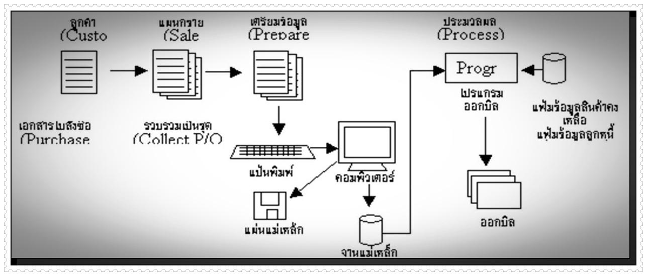 ความหมายของระบบ Tps Lalita77 Blog